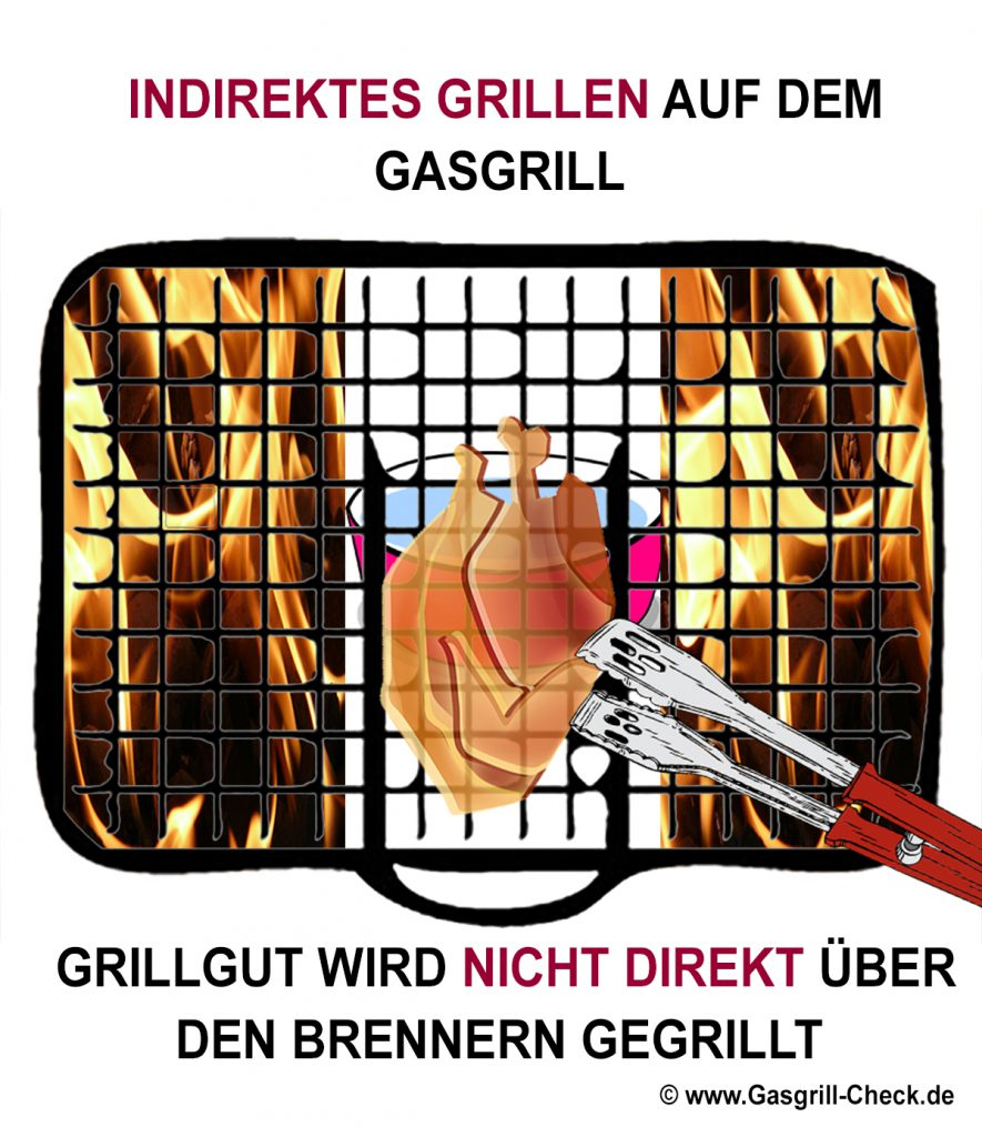 Illustration indirektes Grillen auf dem Gasgrill