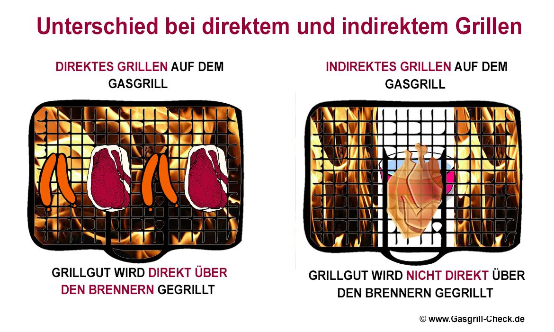 Illustration: Unterschied zwischen direktem und indirektem Grillen